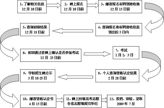 华北电力大学2009年自主招生考生问答