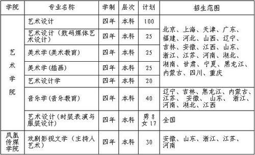 2011年苏州大学艺术类专业招生简章