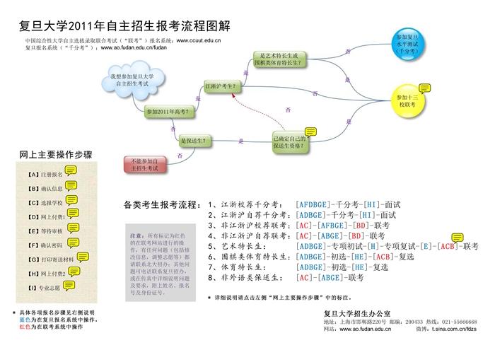 2011年复旦大学自主招生报考流程图解