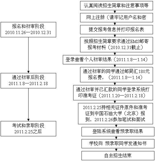 2011年中国石油大学(北京)自主选拔录取报考流程及注意事项