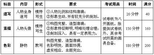 2011年苏州大学艺术类专业介绍及考试纲要
